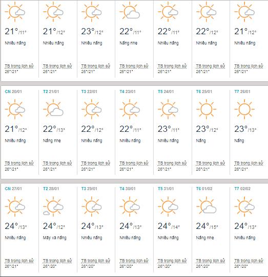Bảng dự báo thời tiết cụ thể Đà Lạt tháng 1 năm 2019.